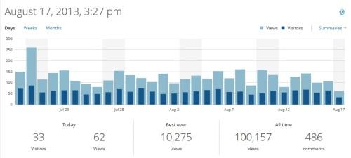 blog stats 1